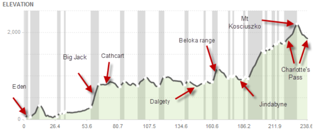 There's a couple of climbs on the course.
