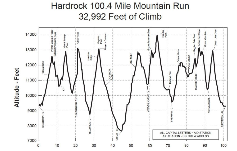 Hardrock-clockwise-elevation-profile1