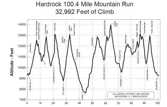 Hardrock-clockwise-elevation-profile1